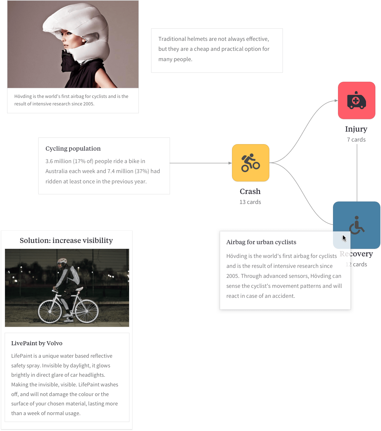 Create a user journey flow diagram with images, text, and lines.