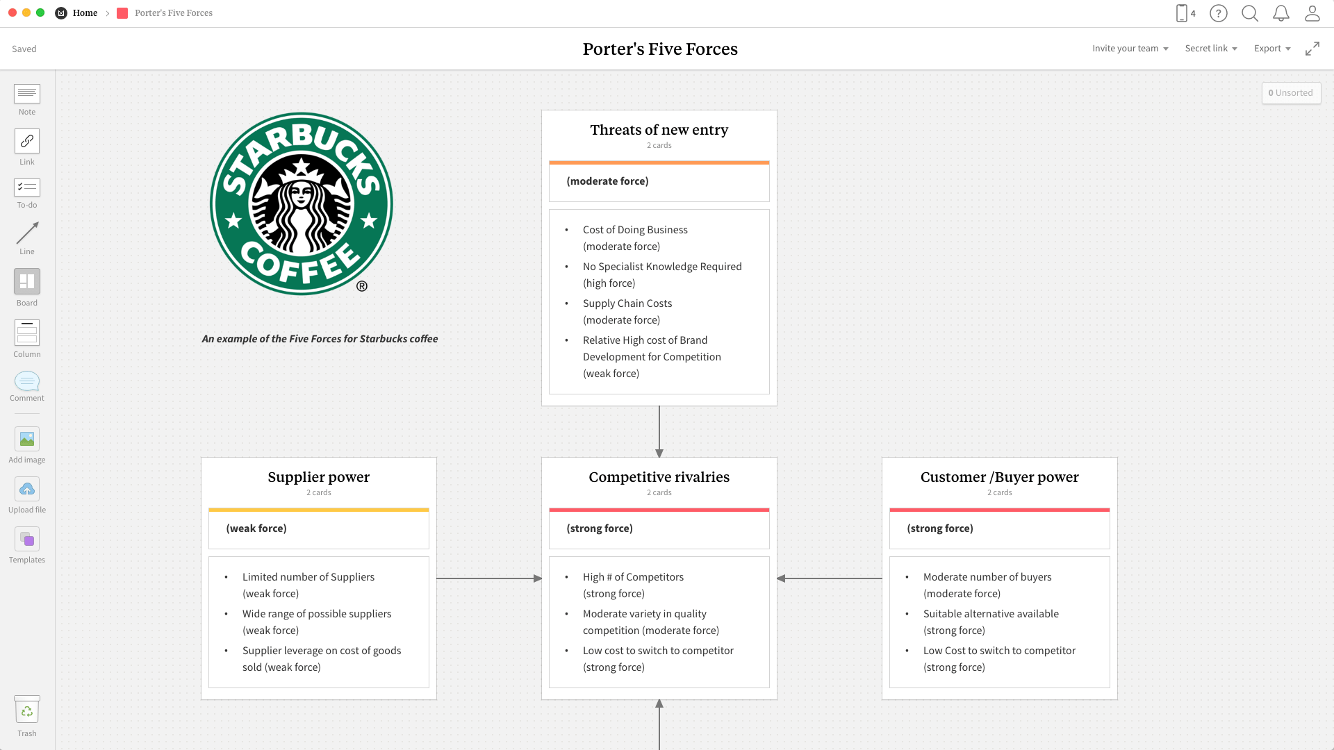Completed Porter's Five Forces template in Milanote app